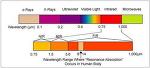 [AVR] 적외선 통신(IR) - 1. 이론