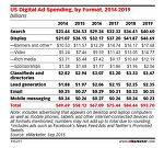 2016년 미국인터넷 광고시장 디스플레이 광고가 전체시장의 47.9%차지