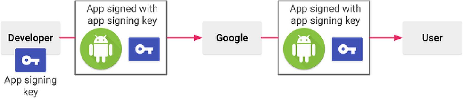 구글플레이의 새로운 앱 서명 키 관리