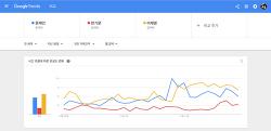 구글 트렌드, 네이버 트렌드로 알아본 문재인, 반기문, 이재명 결과