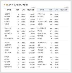 LG이노텍, LG디스플레이, 아모텍, 셀트리온 등 외국인 매매 상위 주식종목 (1월 25일 ~ 1월 26일)