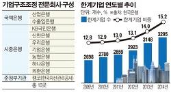 박근혜가 대기업 구조조정을 들고나온 이유, 그 두 번째