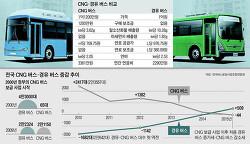 경유버스와 CNG버스 뭐가 문제인가요?
