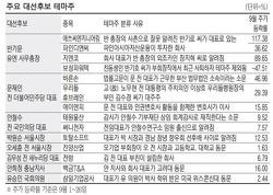 선거후 60%↓…대선테마주 `허망한 유혹`