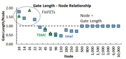 Intel Manufacturing Day: Nodes must die, but Moore's Law lives!