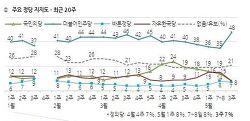 정당 지지율 민주당 48% 한국당, 국민의당 8%> 바른정당, 정의당 7%