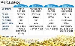 ■ ICO성공 6개 한국회사 <코인경제>실마리 보여준다■