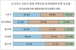 신고리5·6공론화, '객관성과 공정성 상실한 울산 지역 신문'