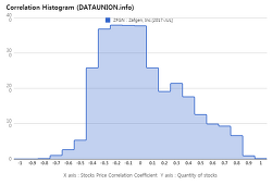 Zafgen, Inc. $ZFGN Correlation Histogram