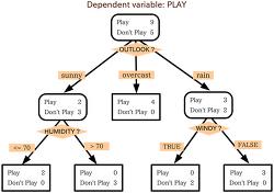 #2-7 decision tree 알고리즘 사용하기