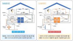 지열 히트펌프 시스템, 저온의 열에너지로도 충분해