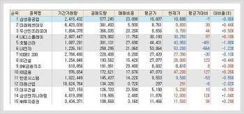 코스피, 코스닥 공매도(공매도량) 순위 (1월 26일)