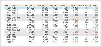 코스피, 코스닥 공매도(공매도량) 순위 (1월 18일)