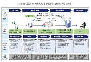 [KISA] 사물인터넷(IoT) 환경에서의 암호인증기술 이용 안내서