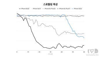 삼성, TSMC 공정 비교. (2016.04.29)