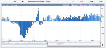미국 8월 고용보고서 내용과 이후 투자 방향