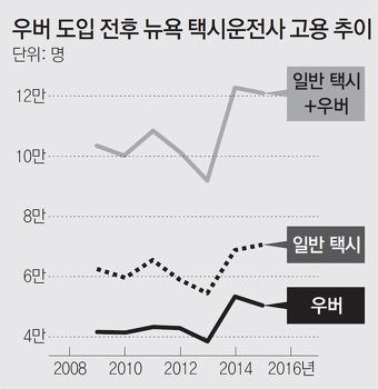 왜 누가 대통령이 되든 한국에서 우버X가 합법화가 될수밖에 없는가?