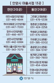 [20180220]안양시, 마을서점 13곳 인증... 도서구매 의무화