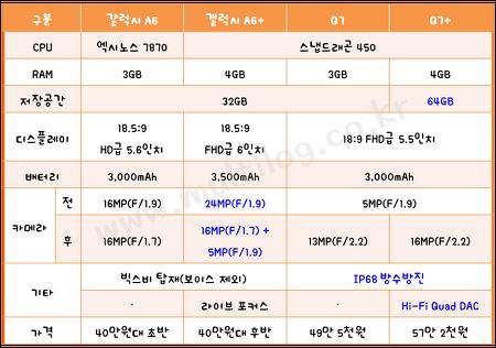 중급형 스마트폰 스펙 비교! 갤럭시 A6(플러스) vs Q7(플러스)