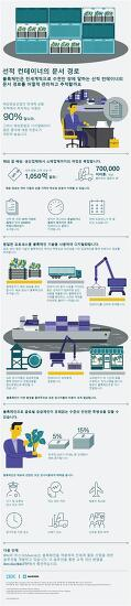 머스크-IBM, 블록체인 합작법인 설립 추진