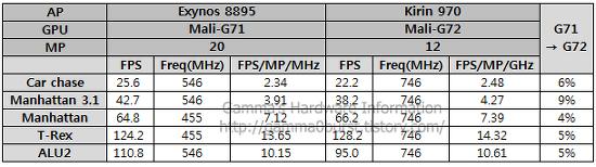 ARM Mali-G72 성능 분석. (하이실리콘 기린970)
