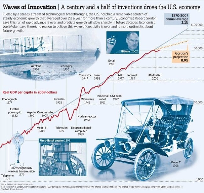 Waves of Innovation : A century and a half of inventions drove the U.S. economy