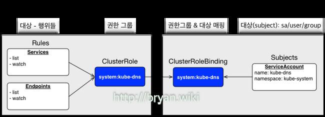 [Kubernetes RBAC] API 연결로 확인해 보는 RBAC 설정 방법