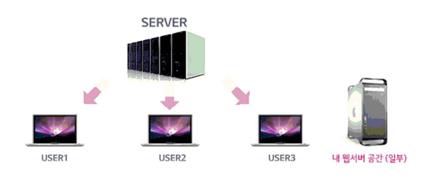 웹호스팅 U+ Biz SME 서비스 비용 알아보자