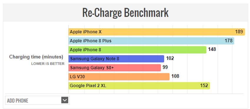 아이폰X 아이폰8+ 배터리 비교 테스트