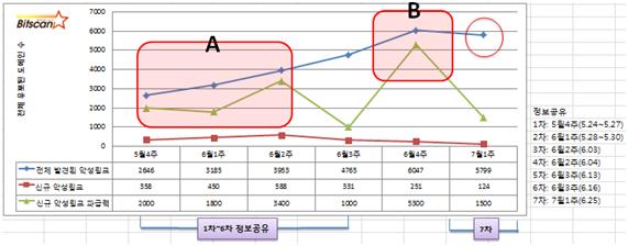 [빛스캔] 2013.7월 1주차 한국 인터넷 위협분석 브리핑-요약