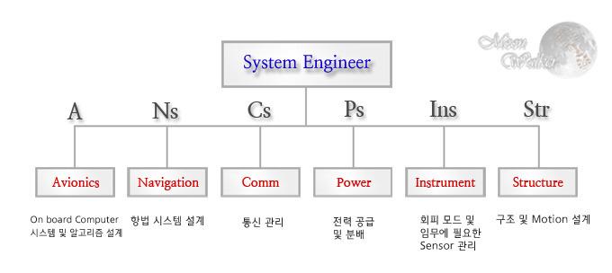 시스템 구성