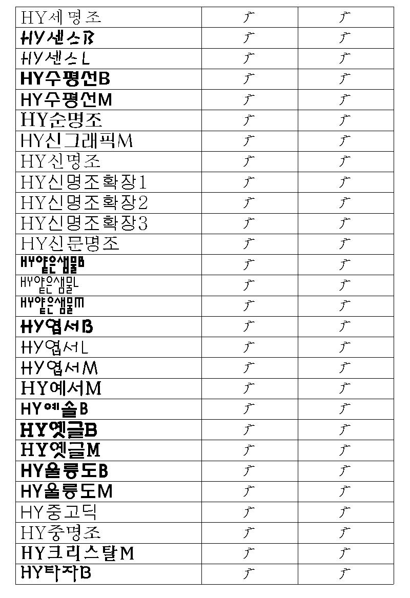 한/글/ 2005에서 구결 문자 표기 9