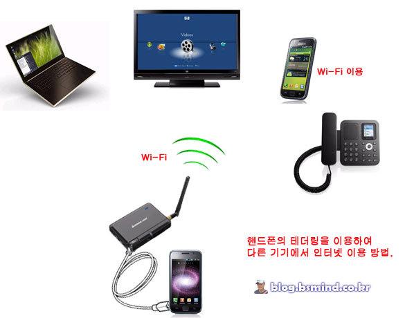 테더링을 이용한 타 기기의 인터넷 이용 방법의 예