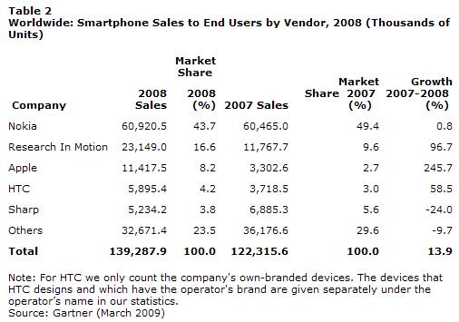 2008년 판매 회사별 전 세계 스마트폰 판매량 (가트너 그룹, 2009)
