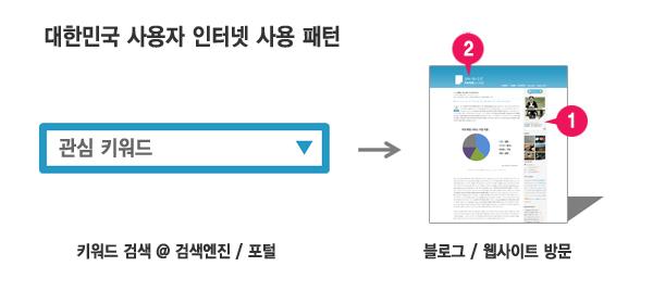 대한민국 사용자 인터넷 사용 패턴