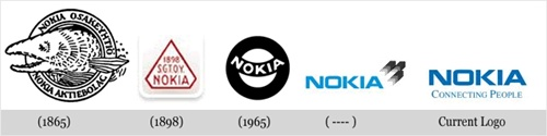 노키아(Nokia)