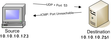 ICMP Port Unreachable