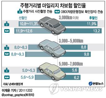 자동차보험료 절약! 자동차보험료 절감 방법