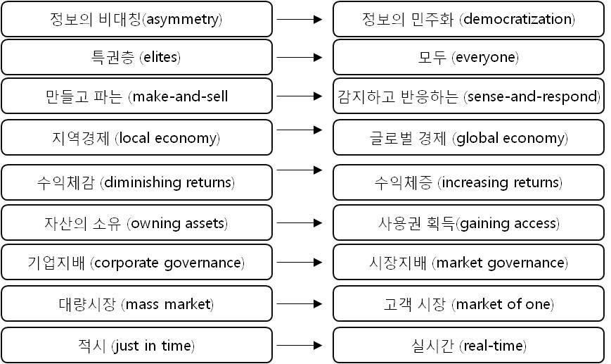 디지털경제의 주요특징