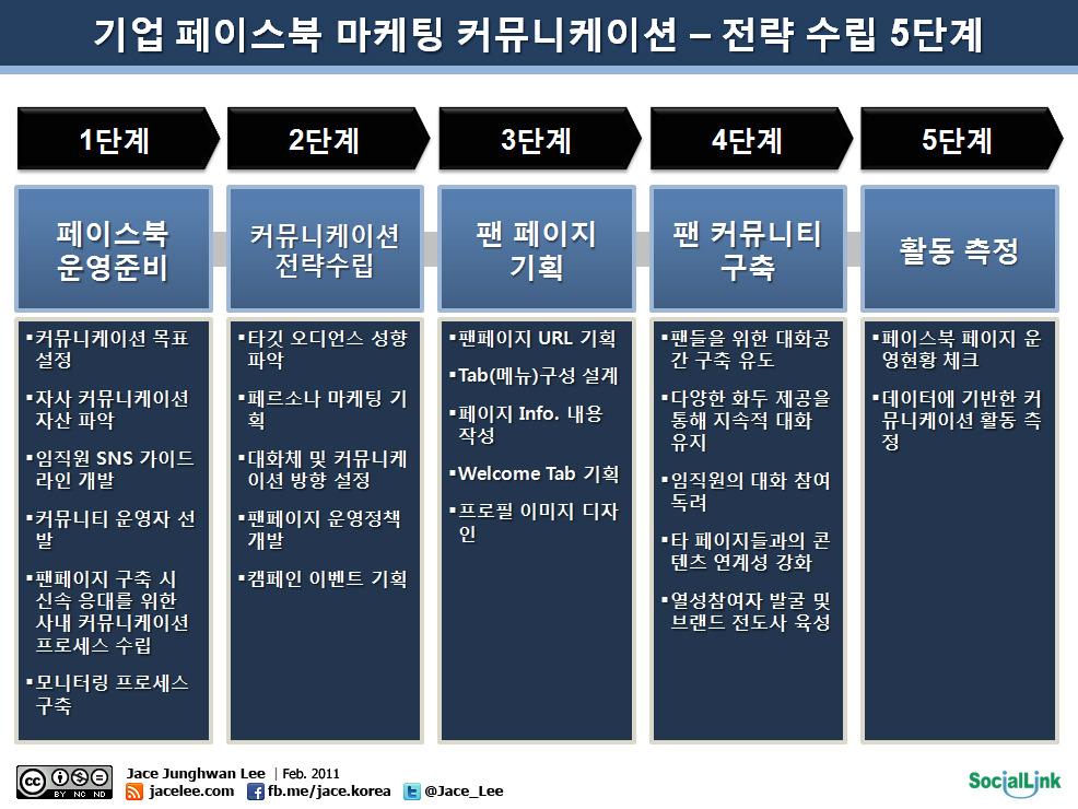 [도식화] 페이스북 마케팅 커뮤니케이션 전략 5단계