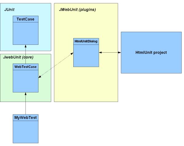 JWebUnit 아키텍처