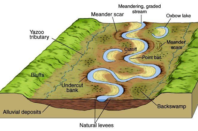 Characteristics Of A Mature River