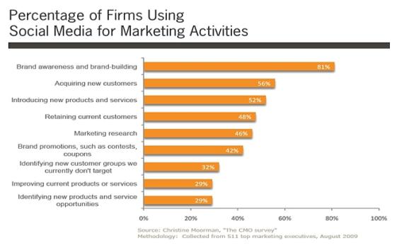 마케팅을 위한 기업 소셜 미디어 활동