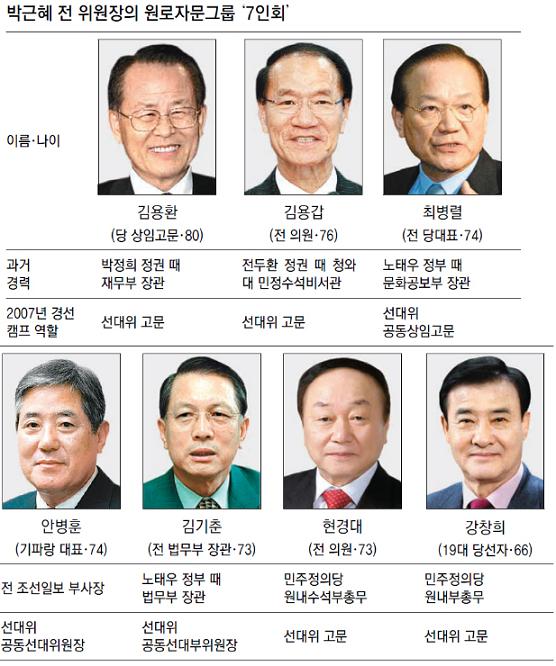 박근혜 7인회에 대한 이미지 검색결과