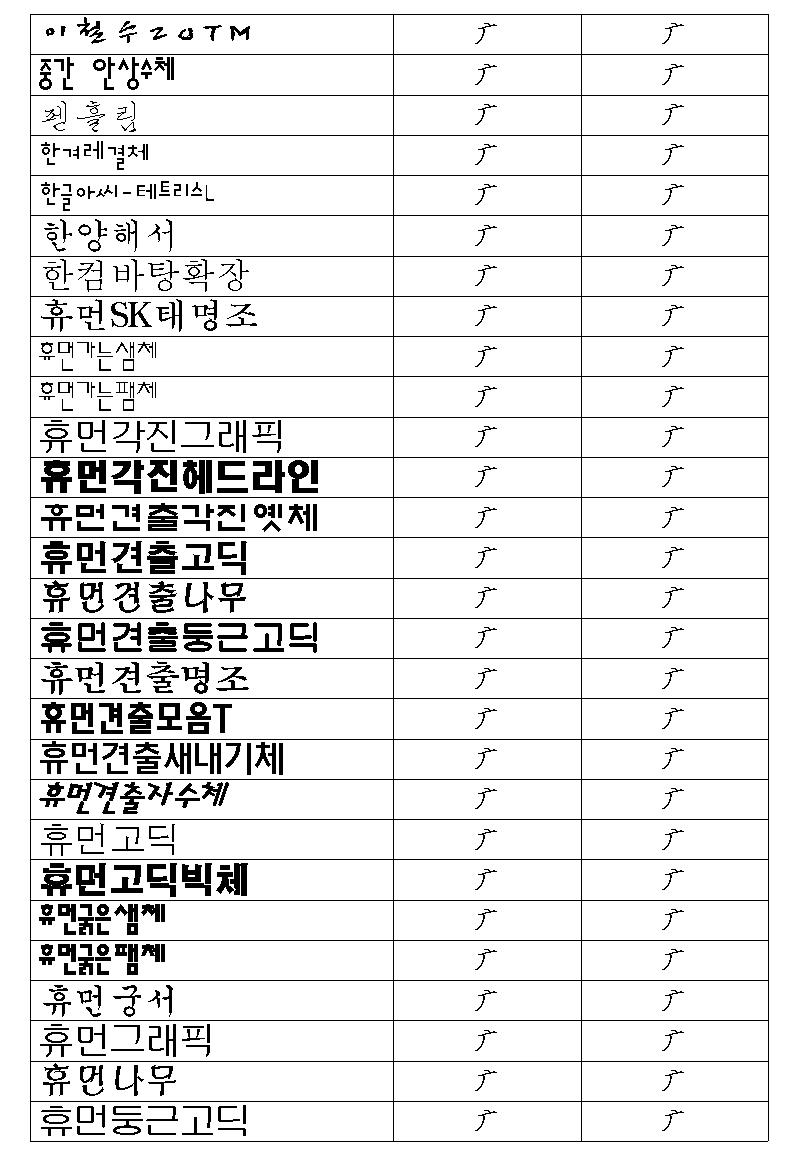 한/글/ 2005에서 구결 문자 표기 5