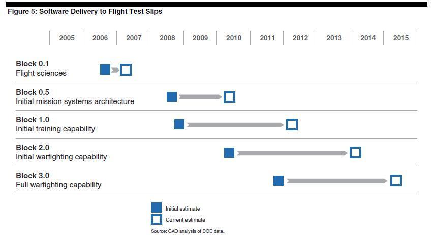 F35 보고서 - 심각한 개발차질