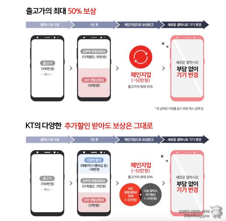 아이폰, 갤럭시, s8, kt, 체인지업, 배터리절감기술