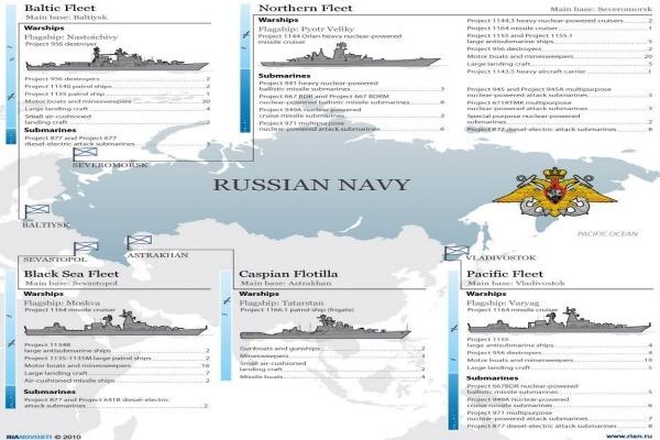 러시아 함대 Russian Navy Fleet