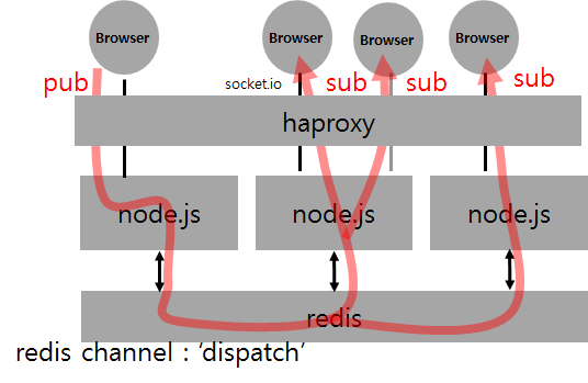 how to connect socket in node js