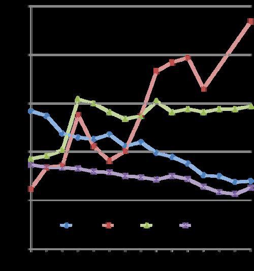 한국 자살률